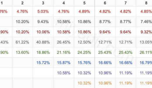 アーティファクト・チェストのドロップ率データ